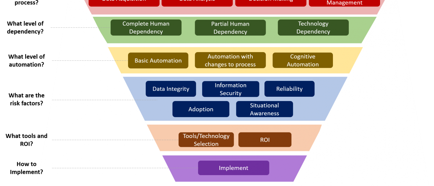 Funnel that pushes automation up!